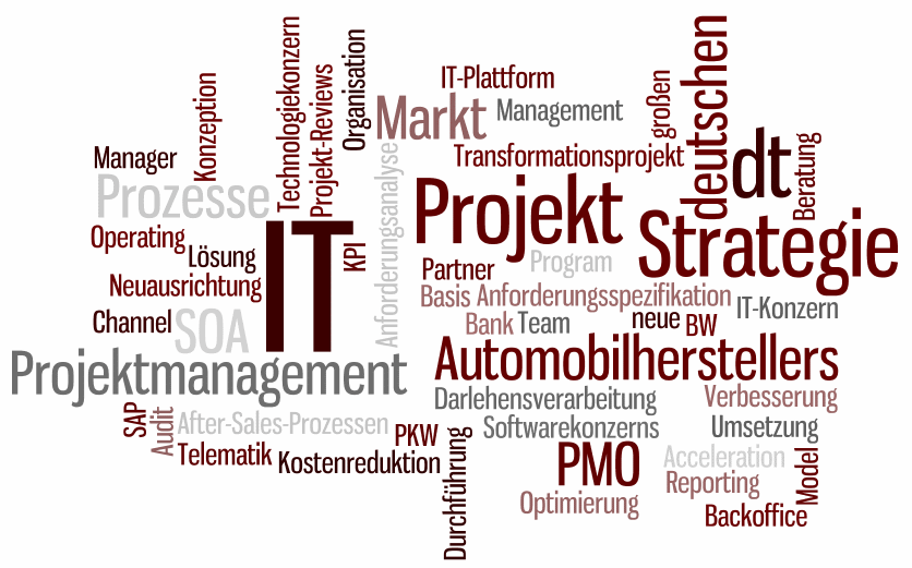 Tag Cloud Ordinatus Consulting